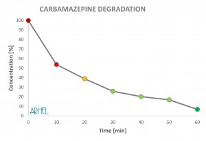 Carbamazepine degradation Arhel